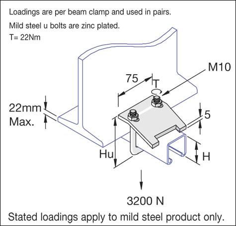 Unistrut Beam Clamps | JPL Direct